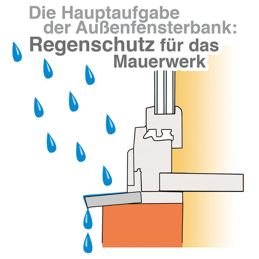Fensterbank Außen: Regenschutz für das Mauerwerk