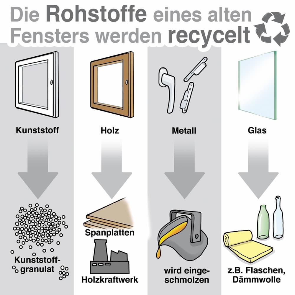 Die Rohstoffe eines alten Fensters werden recycelt