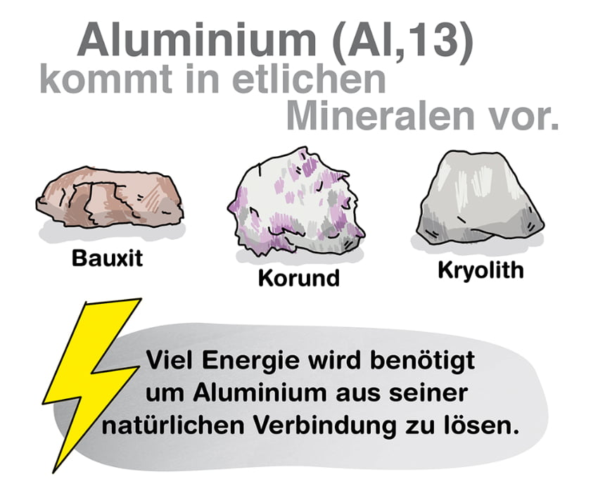 Amuminium: Vorkommen und Herstellung