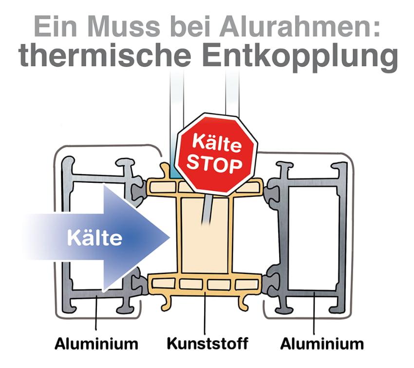 Ein Muss bei Alurahmen: Thermische Entkopplung