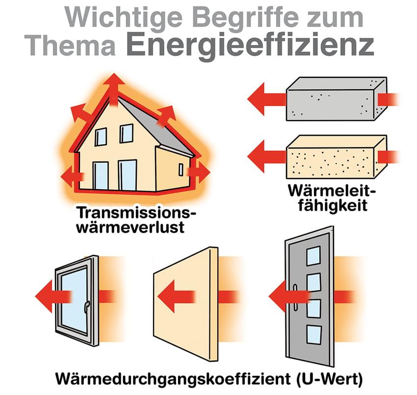 Wichtige Begriffe des Energieeffizienz