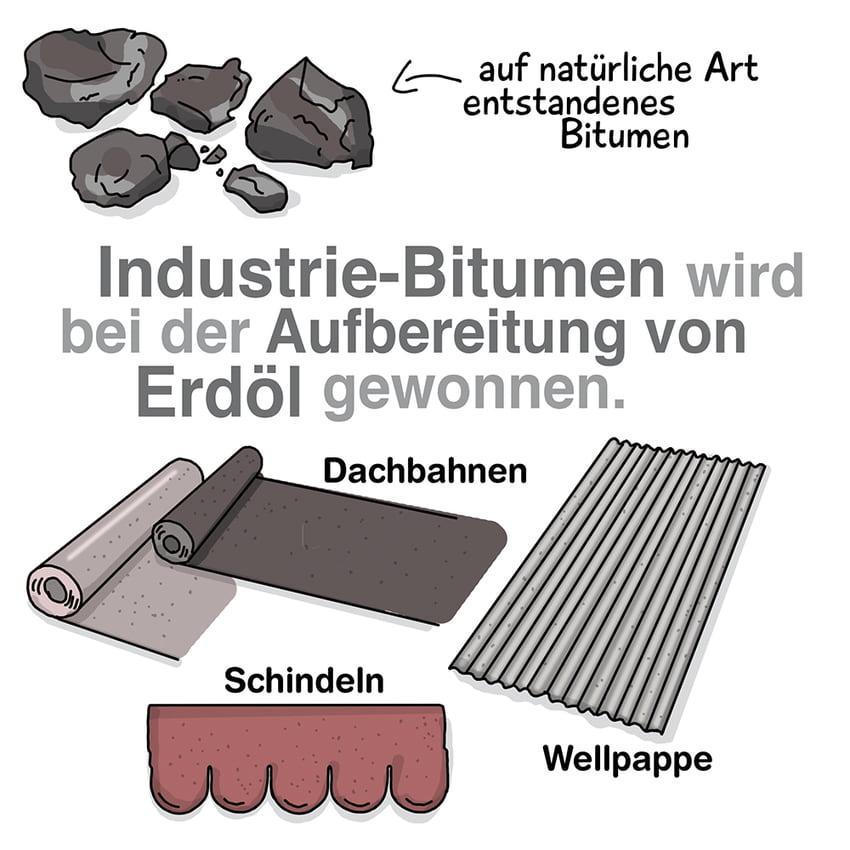 Bitumen: Herstellung und Verarbeitung