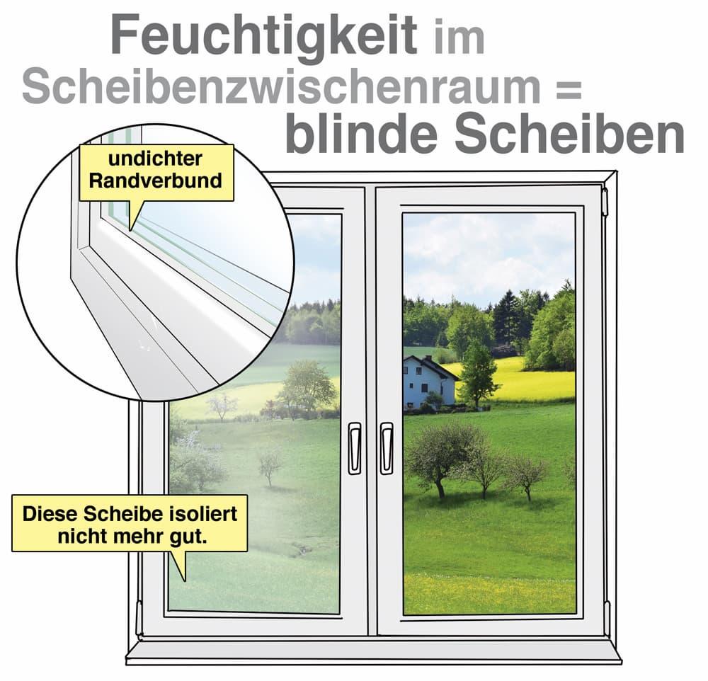 Was sind blinde Fensterscheiben?