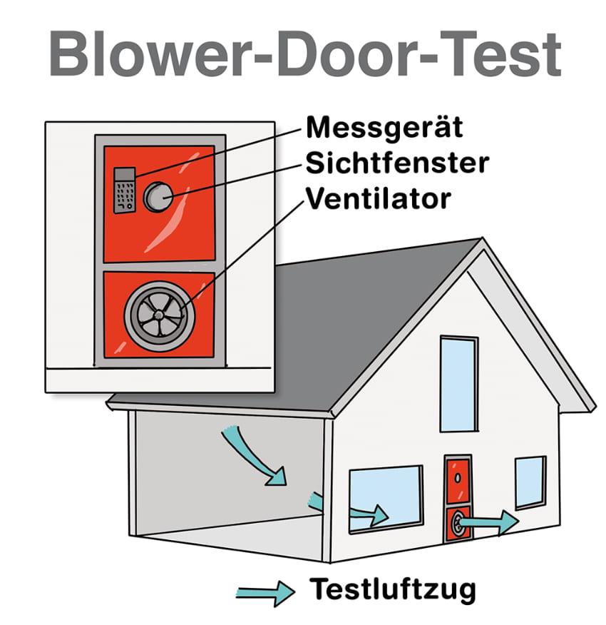 Blower-Door-Test: Luftdichtheit wird überprüft