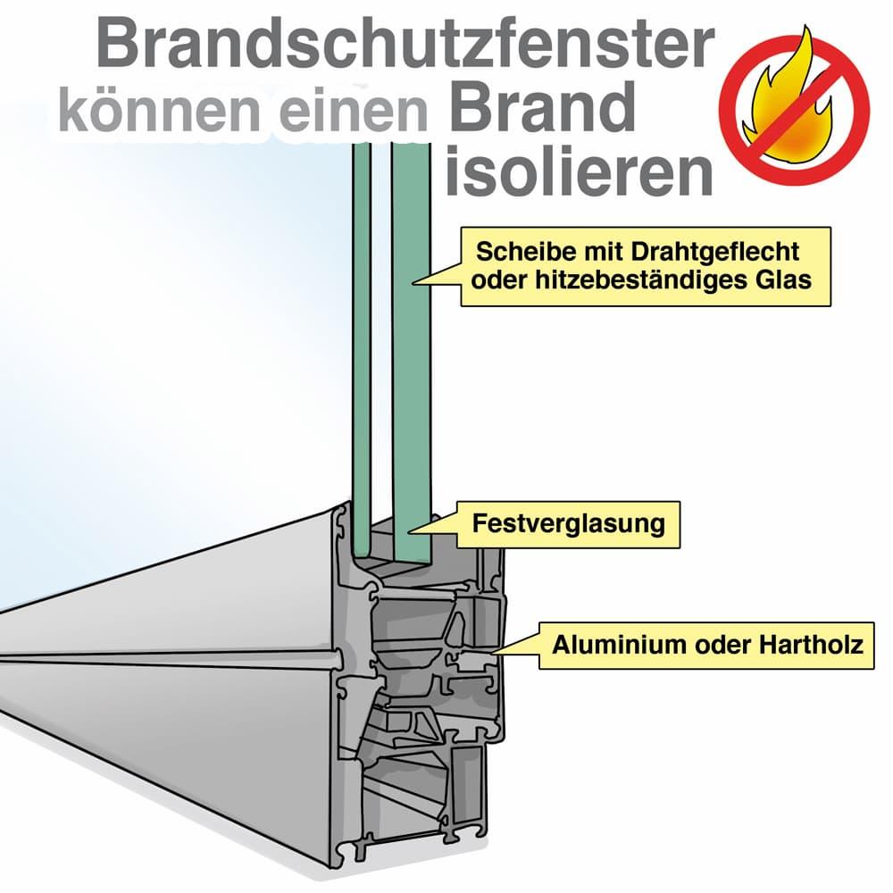 Brandschutzfenster: Aufbau und Material