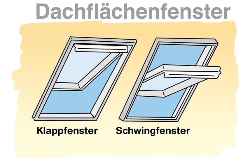 Dachflächenfenster: Öffnungsmechanismen