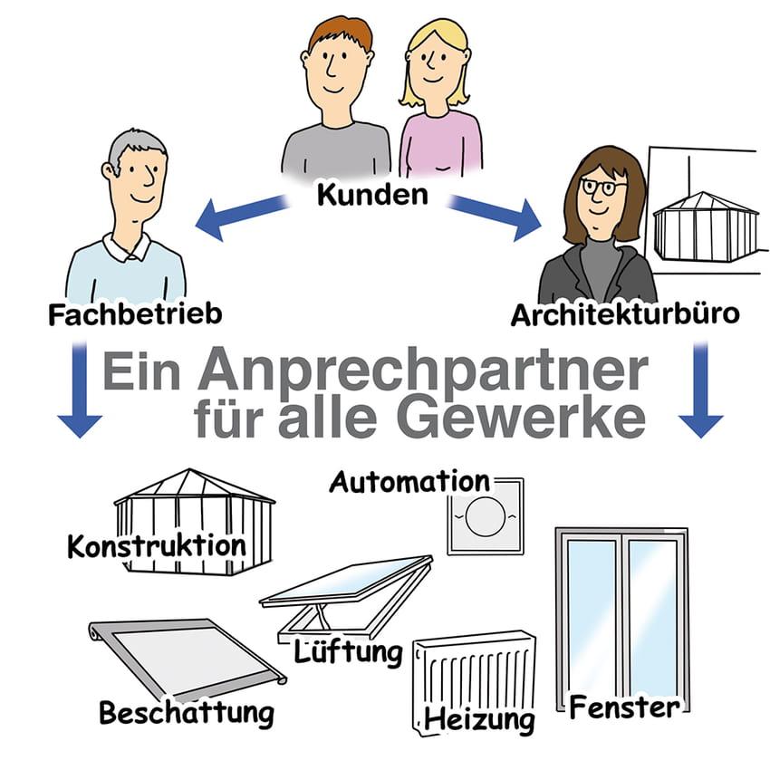 Fachbetrieb Wintergarten: Ein Ansprechpartner für alle Probleme
