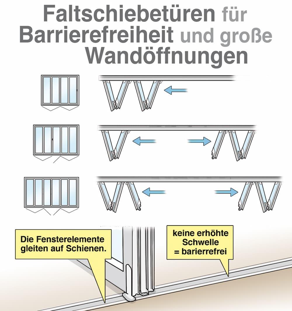 Faltschiebetüren für Barrierefreiheit und große Wandöffnungen