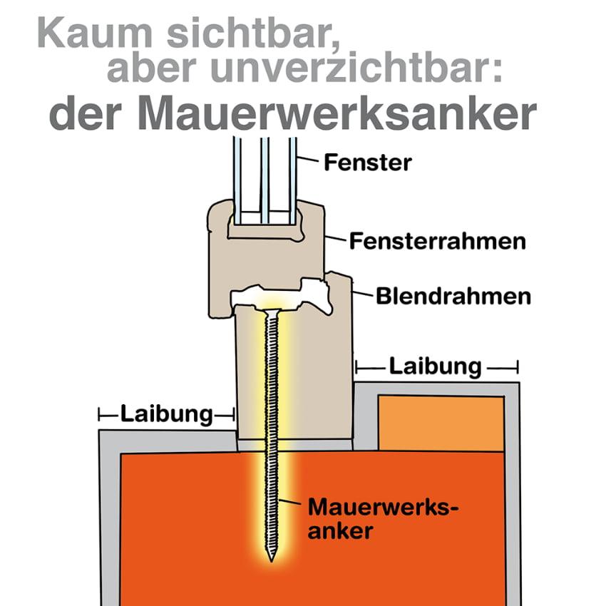 Turbo Der Fenster Wandanschluss – wichtig für die Energieeffizienz YP42