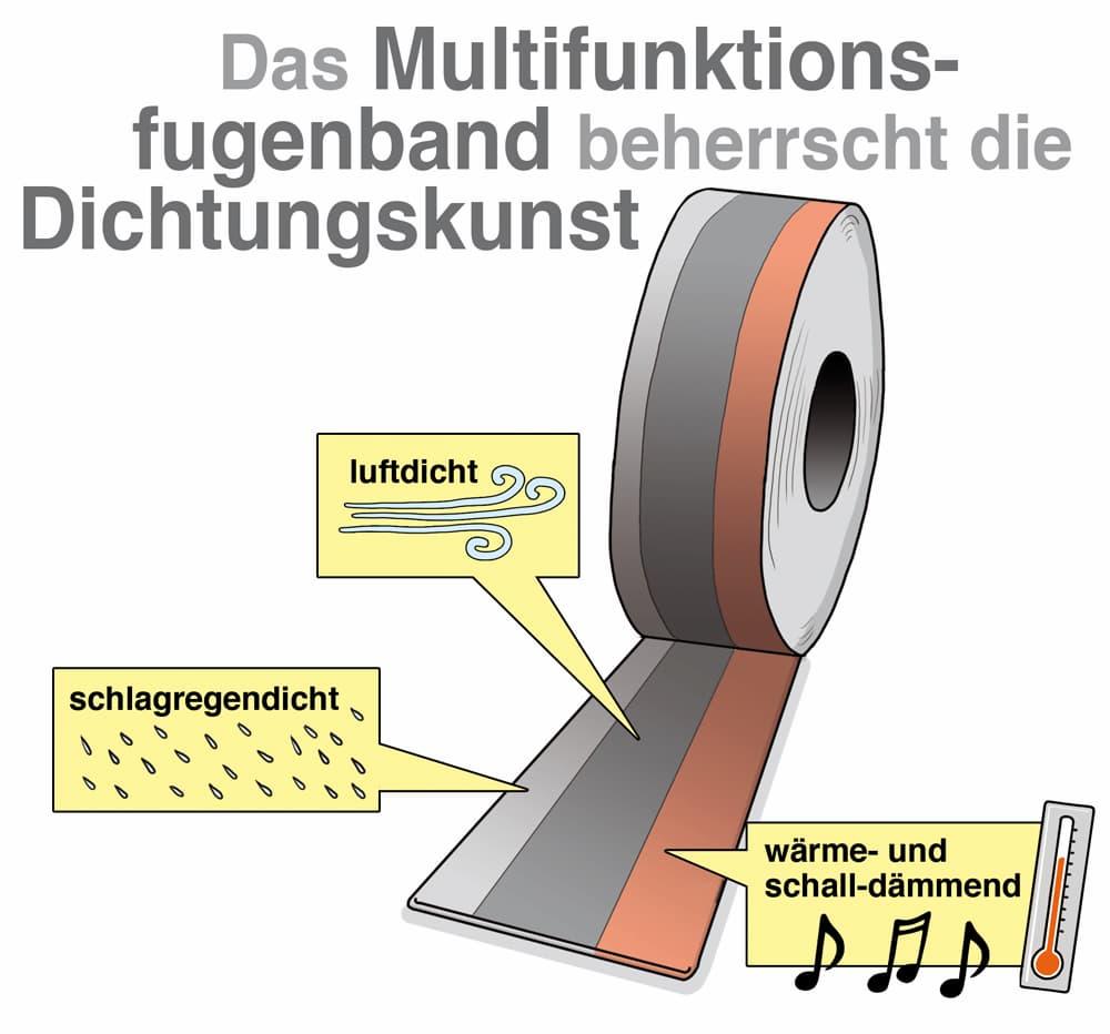 Das Multifunktionsfugenband sorgt für dichte Fugen