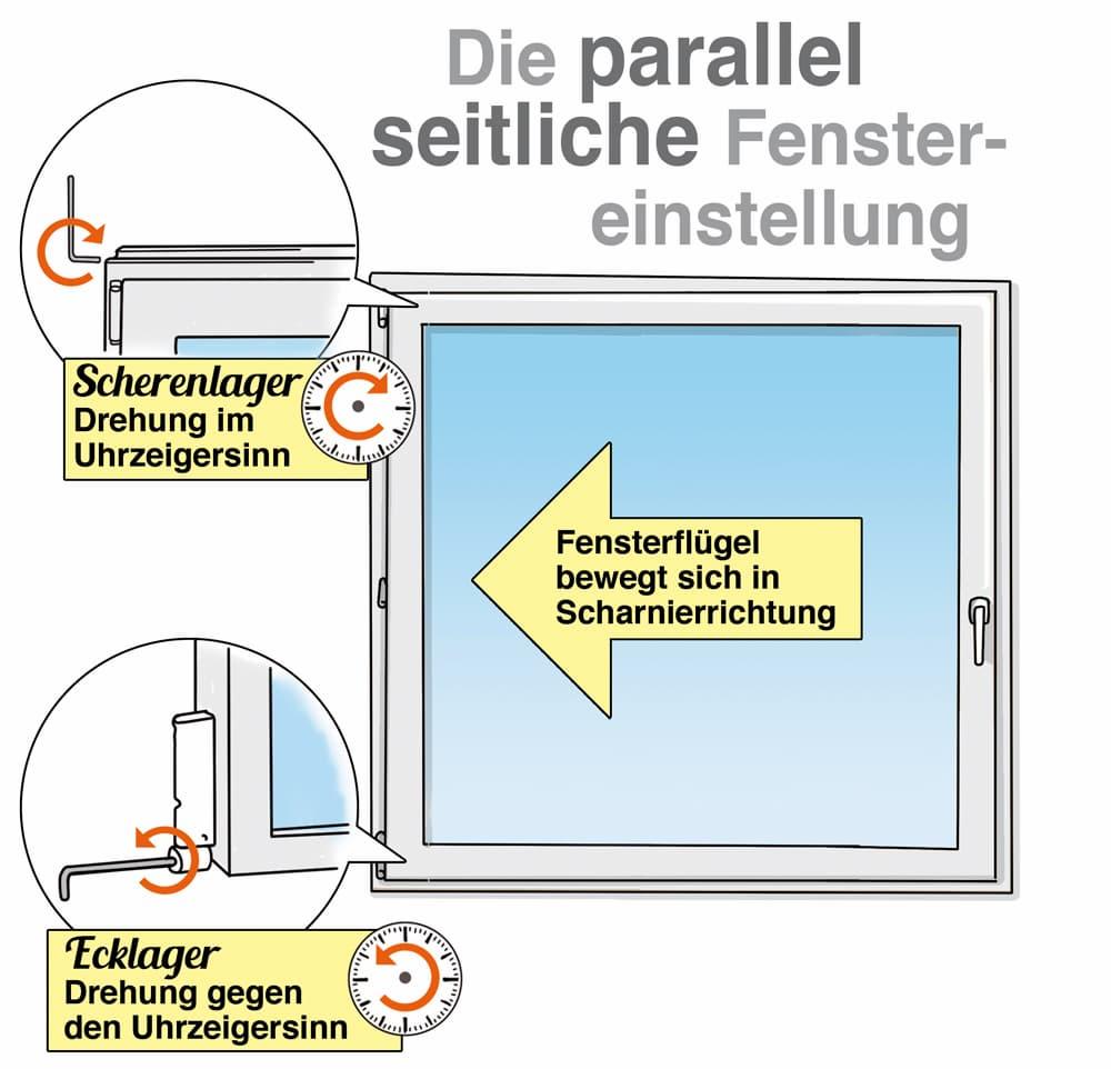 Fenster einstellen: Die parallel seitliche Fenstereinstellung