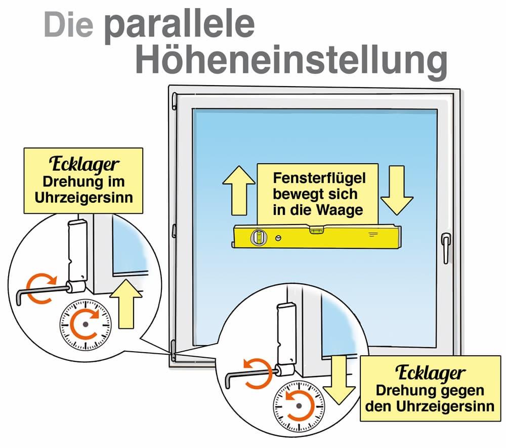 Fenster einstellen: Die parallele Höheneinstellung