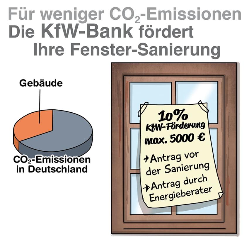 Die KfW Bank fördert den Einbau energieeffizienter Fenster