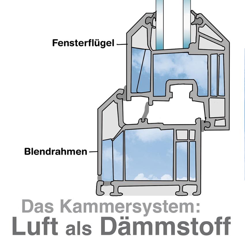 Das Kammersystem: Luft als Dämmstoff