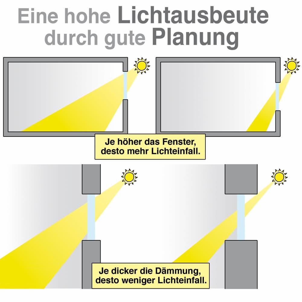Eine hohe Lichtausbeute durch gute Planung