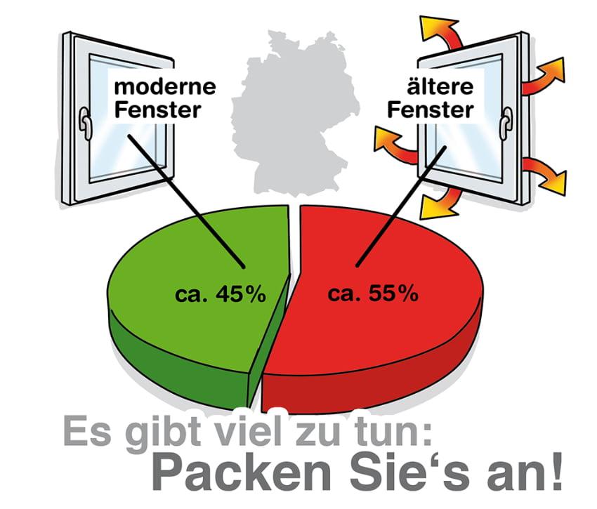 Fenster Modernisierung: Es gibt noch viele alte Fenster in Deutschland