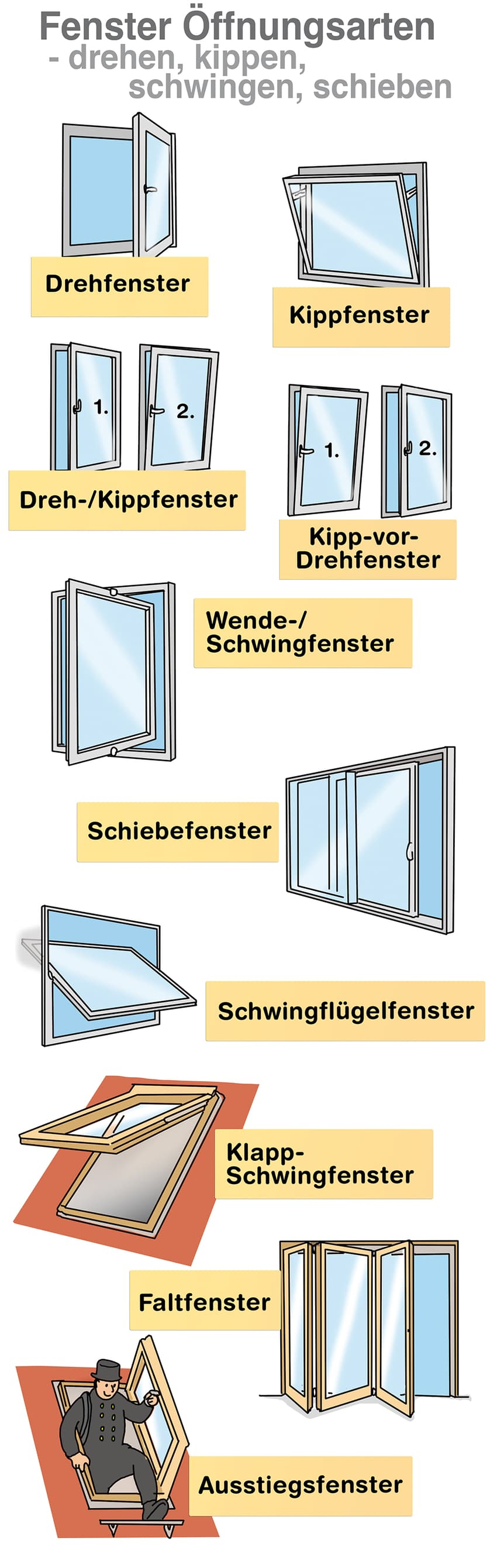 Fenster Öffnungsarten