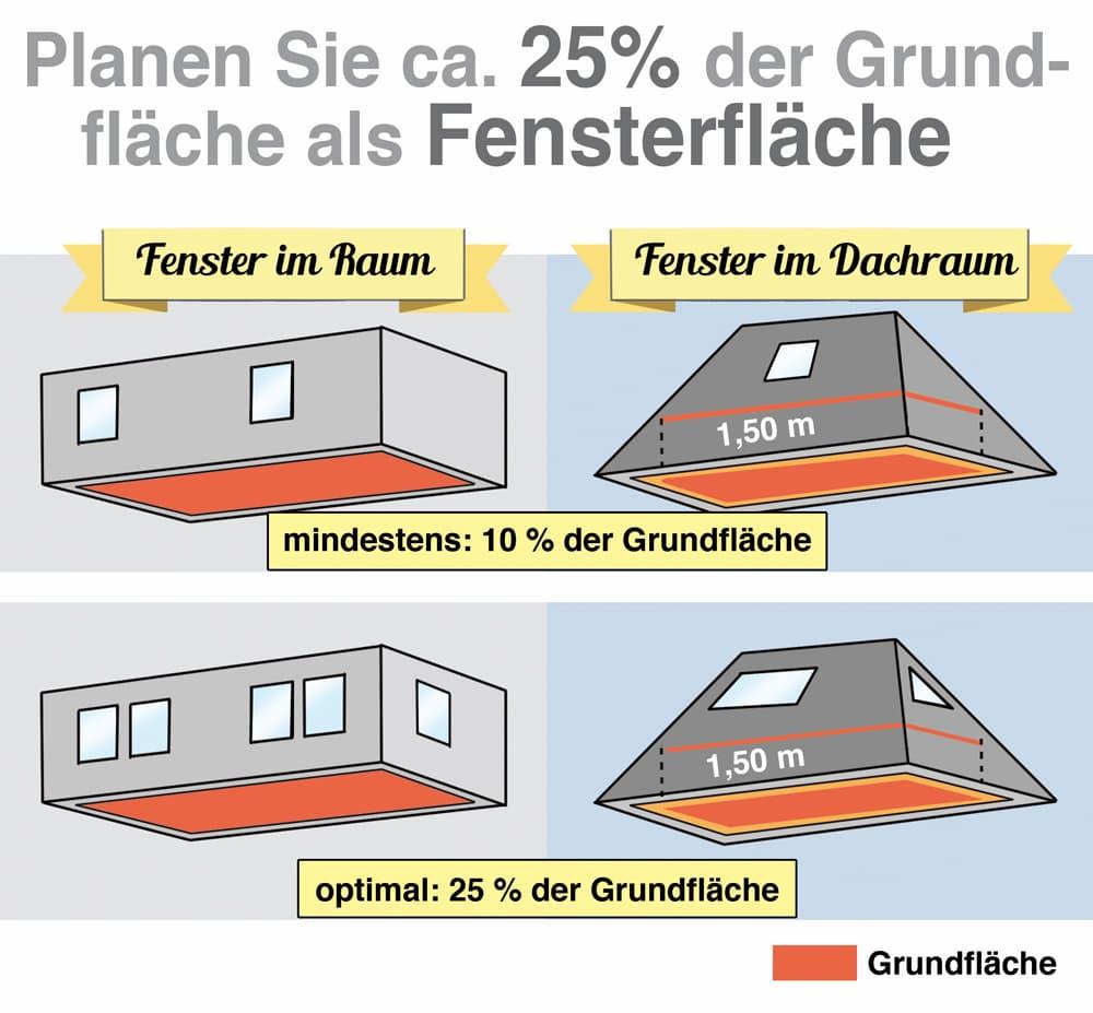 Planen Sie ca. 25% der Grundfläche als Fensterfläche