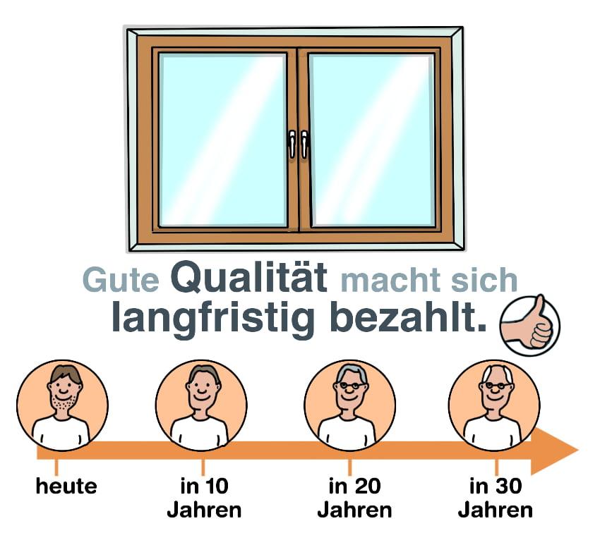 Fenster: Qualität macht sich langfristig bezahlt