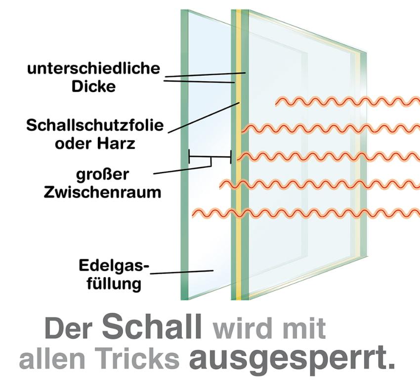 Fenster Schallschutz: Der Schall wird mit allen Tricks ausgesperrt