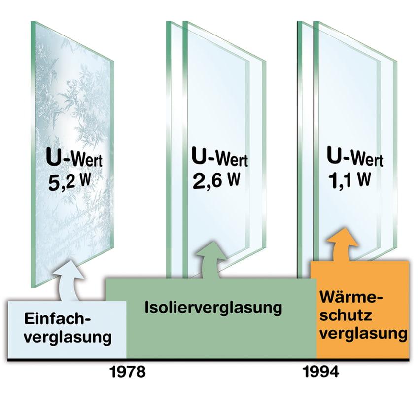 Entwicklung der Fensterverglasung