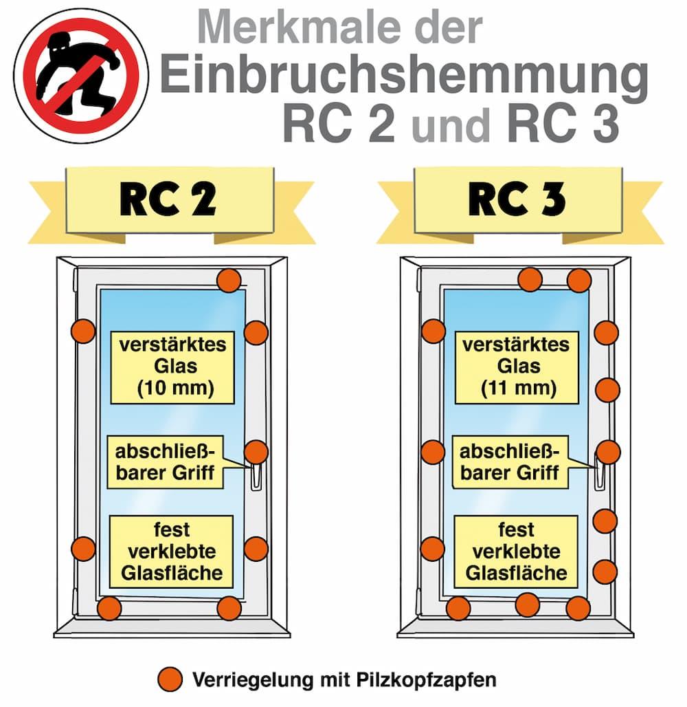 Merkmale der Einbruchhemmung: RC 2 und RC 3 im Vergleich