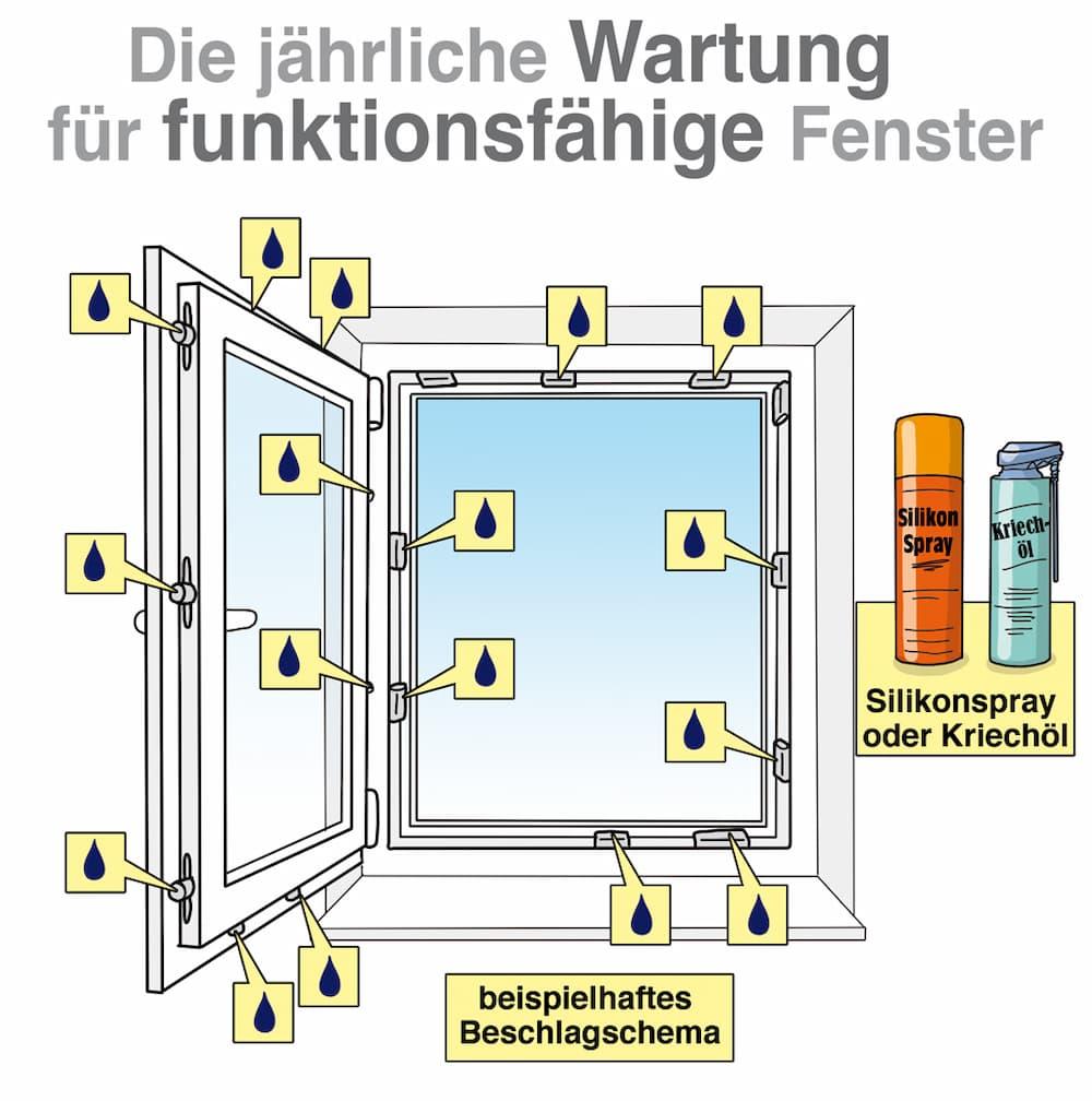 Die jährliche Wartung für funktionsfähige Fenster