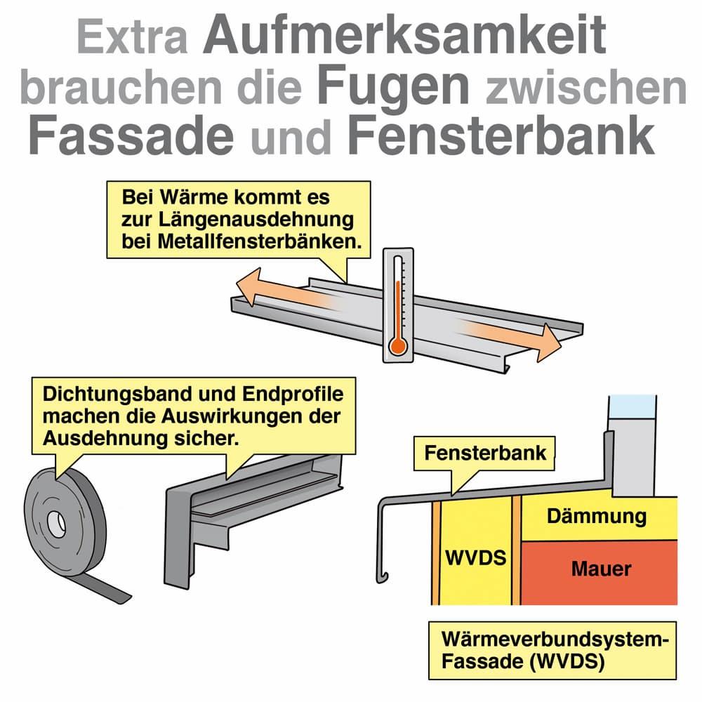 Wichtig: Fuge zwischen Fassade und Fensterbank exakt ausführen