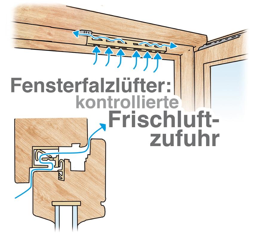 Fensterfalzlüfter sorgen für Frischluft