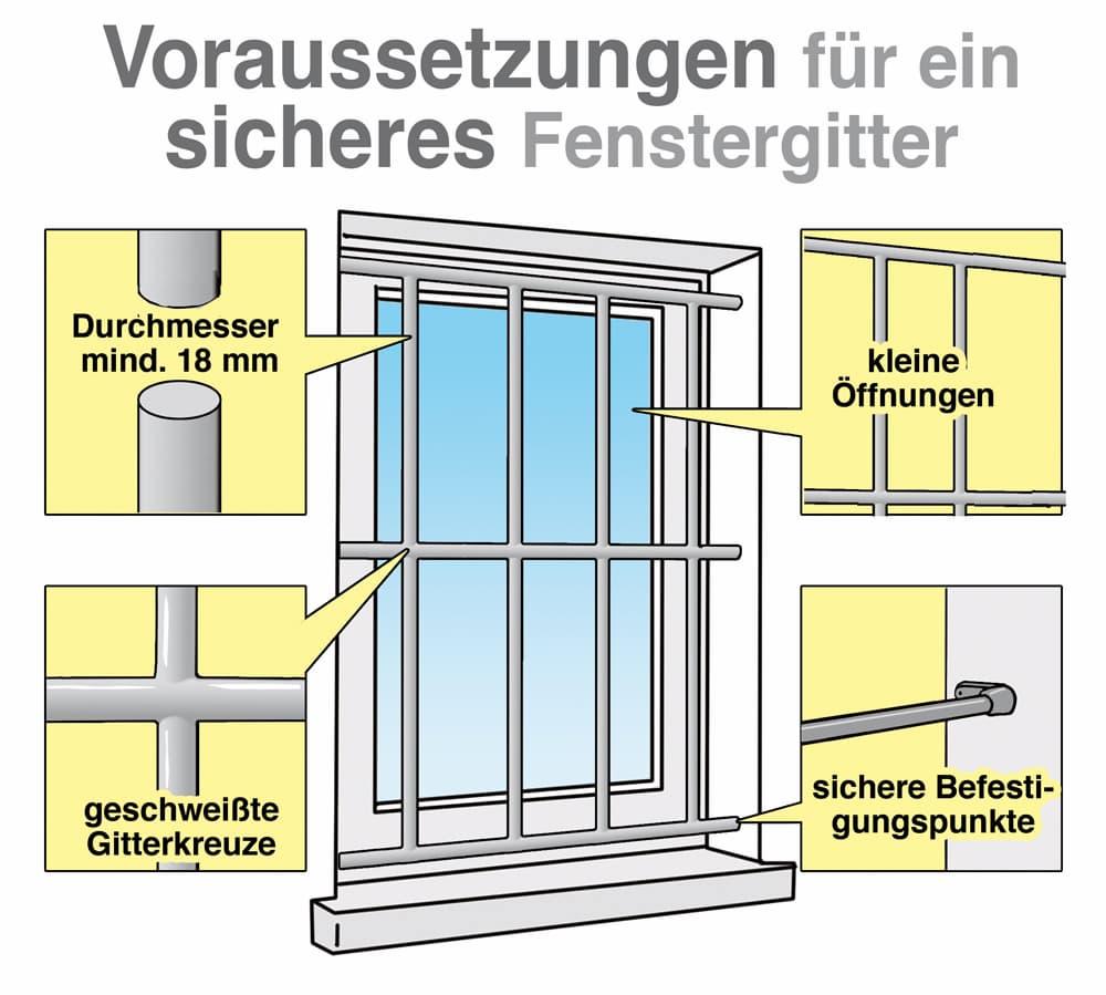 Voraussetzungen für ein sicheres Fenstergitter