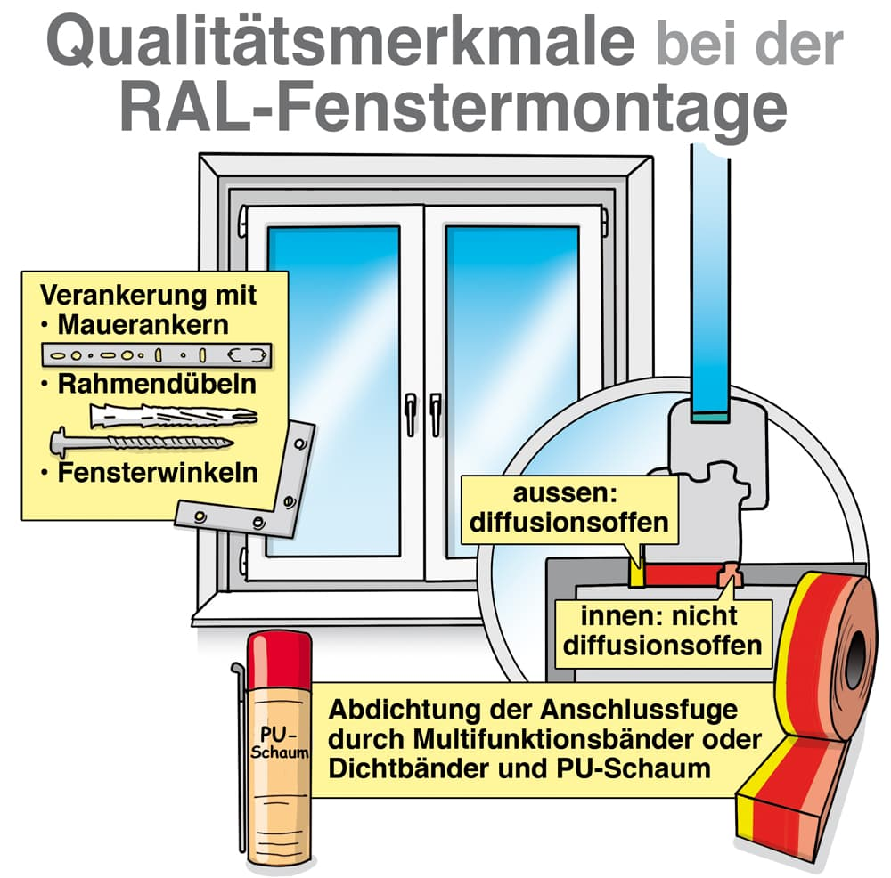 Qualitätsmerkmale bei der RAL-Fenstermontage