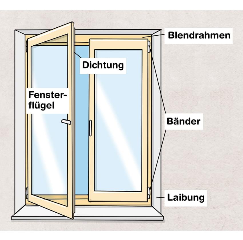 Fensterrahmen: Aufbau und Funktion