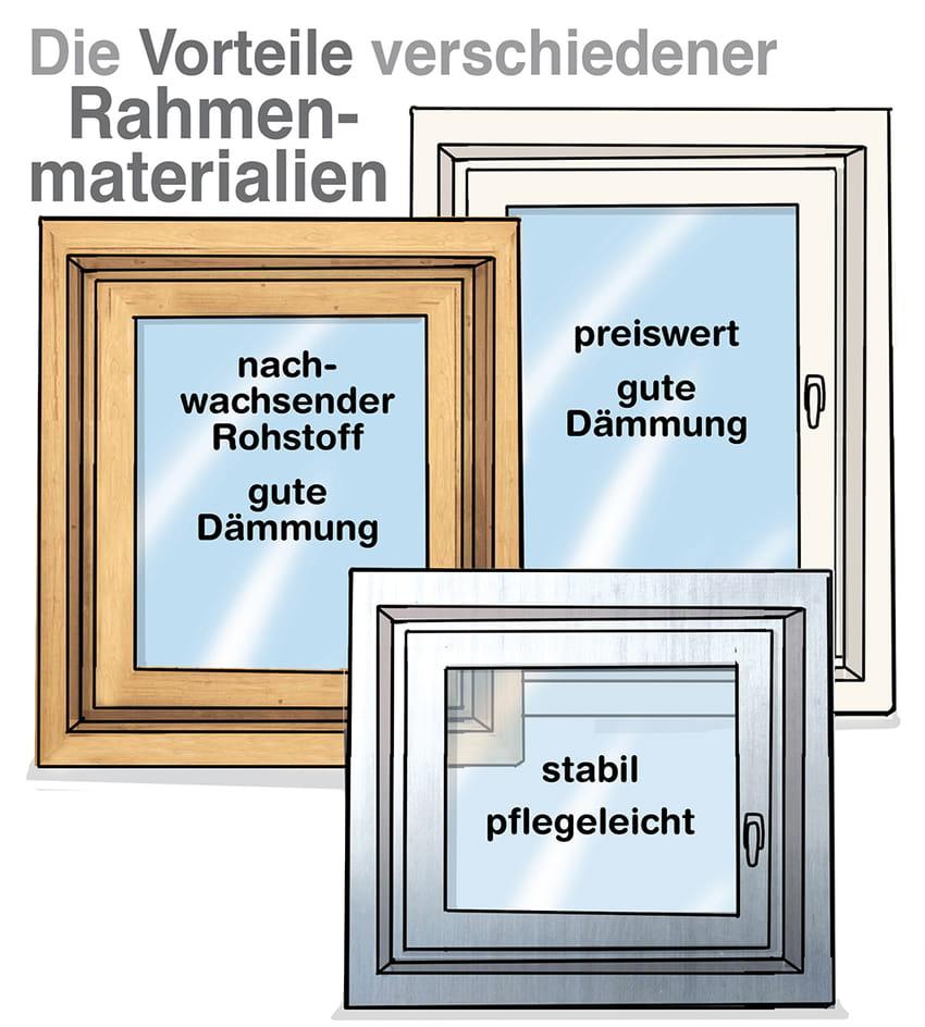 Fensterrahmen Materialvergleich: Holz, Aluminium und Kunststoff