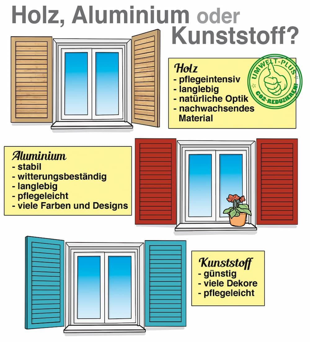 Fensterladen Materialvergleich: Holz, Aluminium oder Kunststoff
