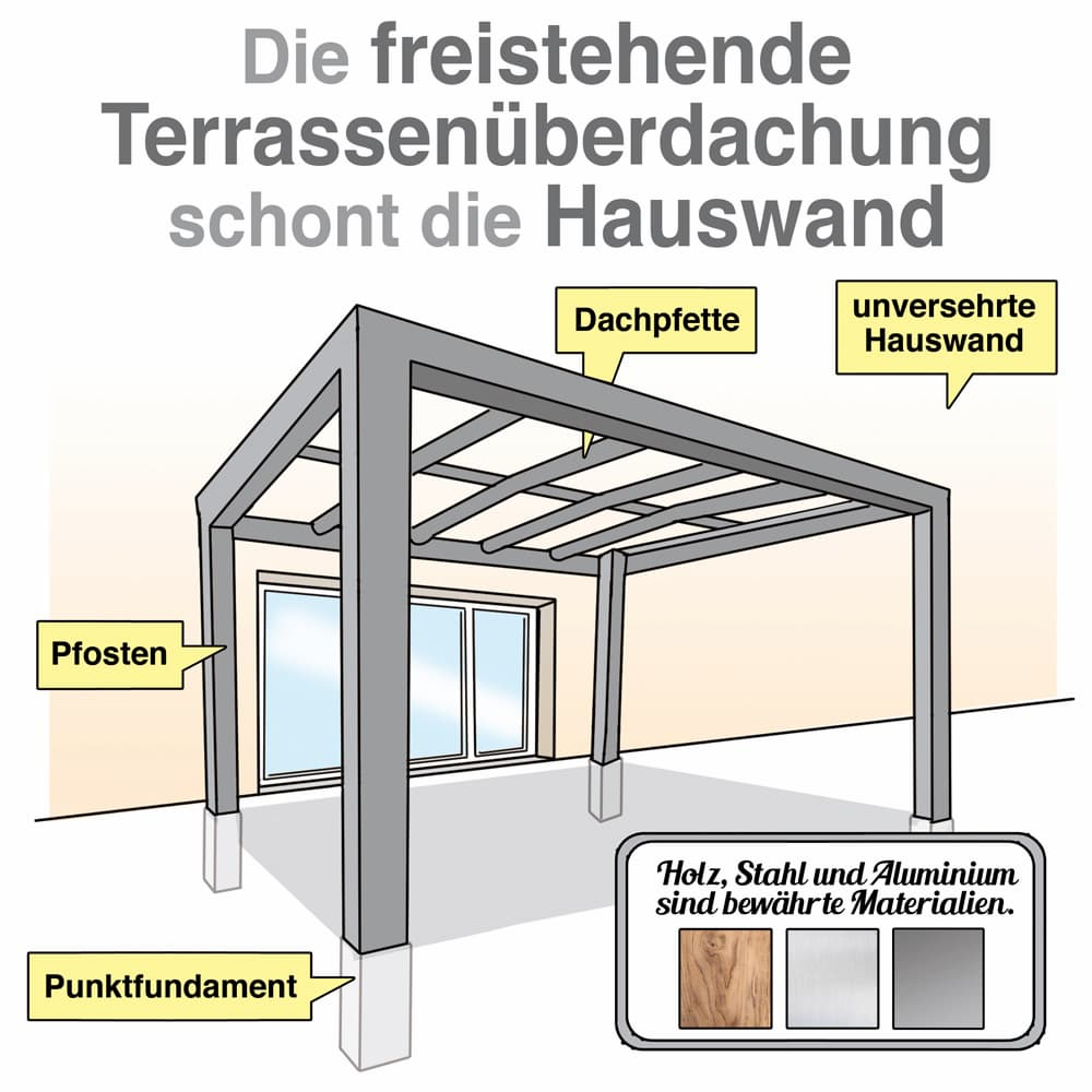 Die freistehende Terrassenüberdachung steht auf eigenen Fundamenten