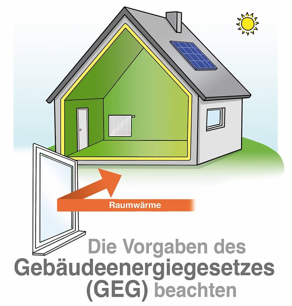 Die Vorgaben des Gebäudeenergiegesetz müssen beachtet werdem