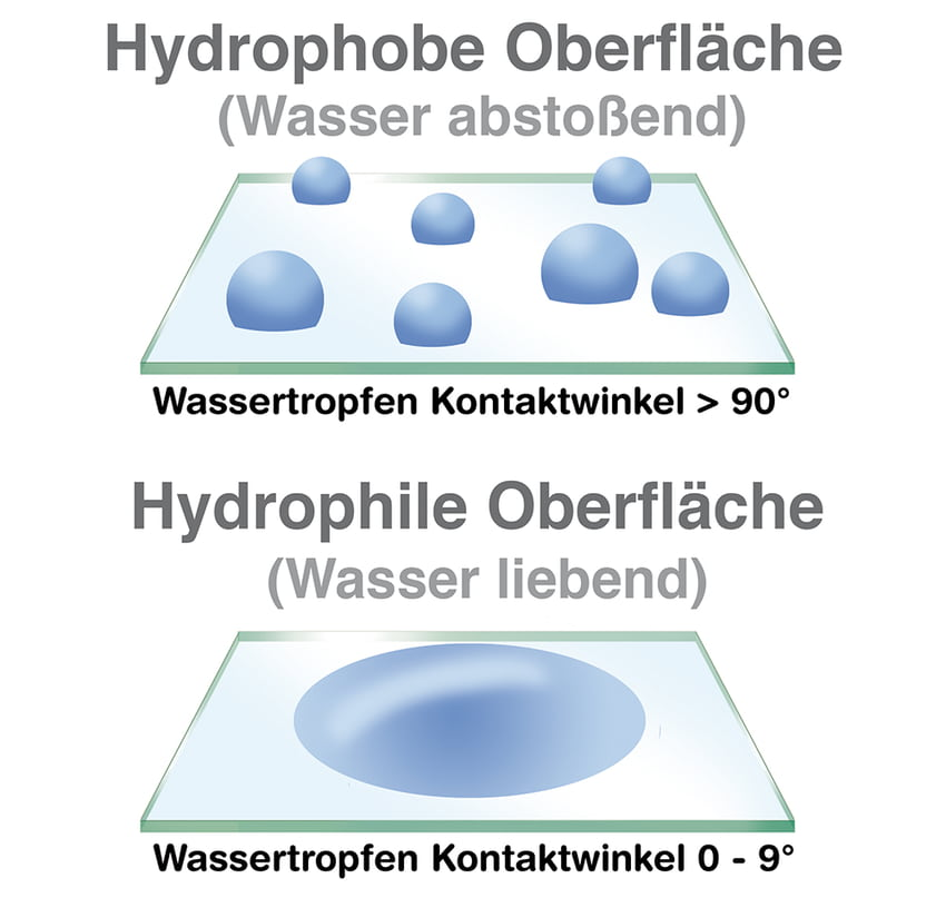 Verglasung: Hydrophobe Oberflächen vs  Hydrophile Oberflächen