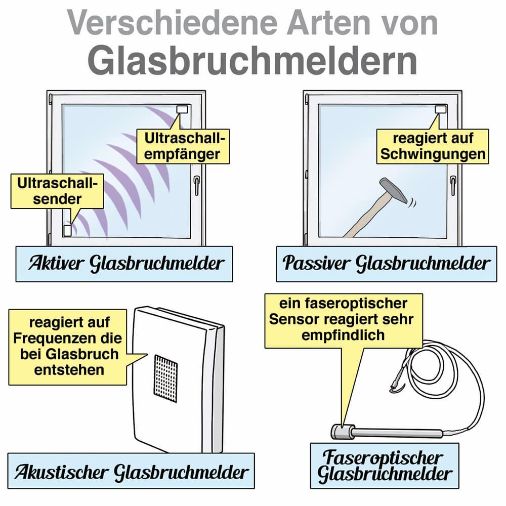 Verschiedene Arten von Glasbruchmeldern
