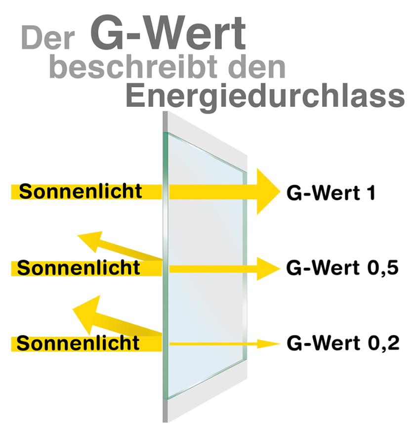 Der G-Wert beschreibt den Energiedurchlass