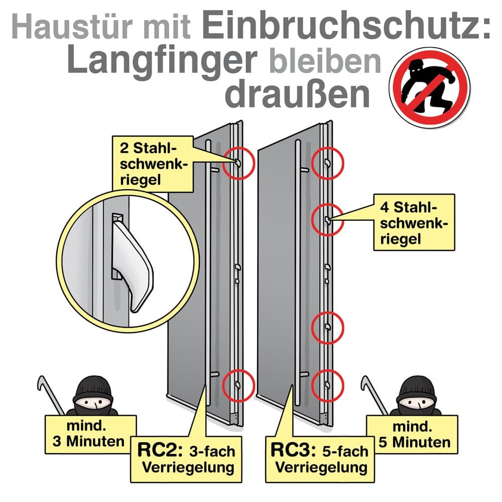 Maßnahmen an Haustüren für guten Einbruchschutz