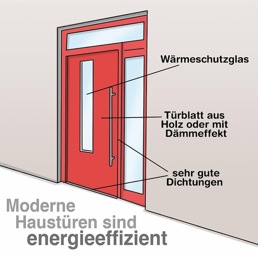 Moderne Haustüren sind energieeffizient