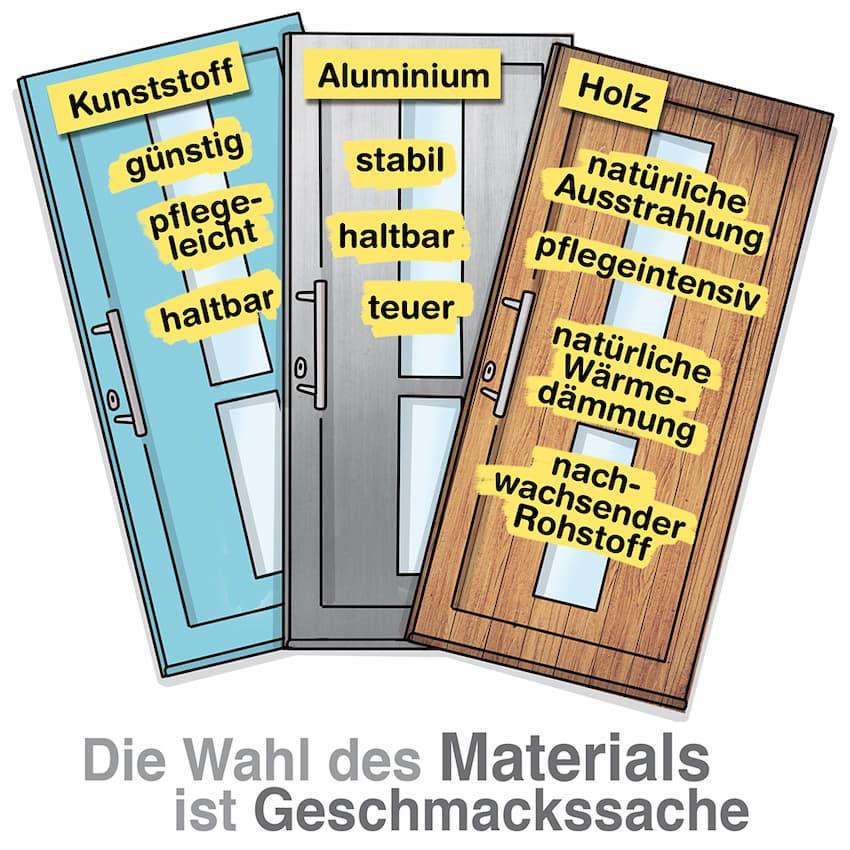Berühmt Haustür: Materialien KW71