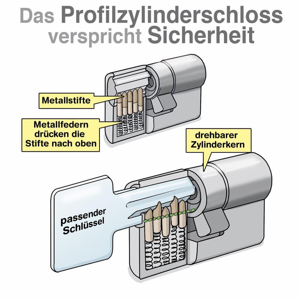 Das Profilzylinderschloss sorgt für Sicherheit