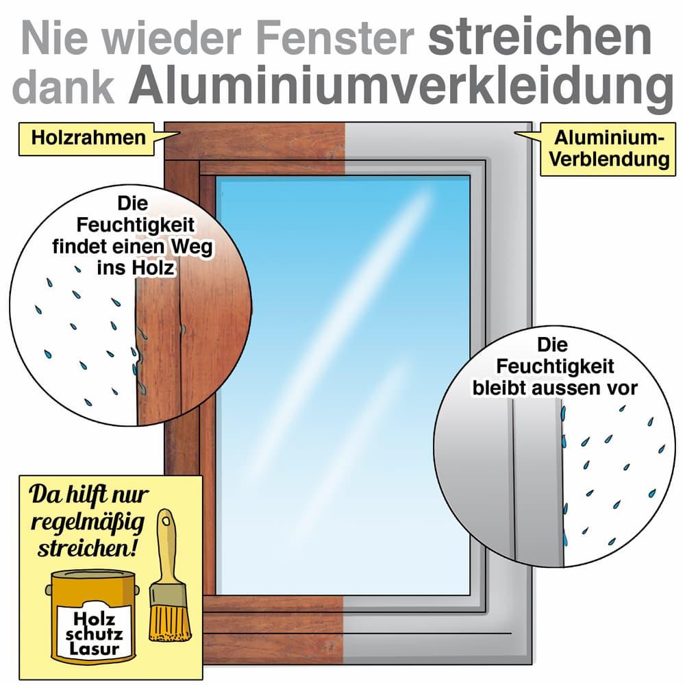 Aluminium-Verkleidung für Holzfenster: Nie mehr streichen