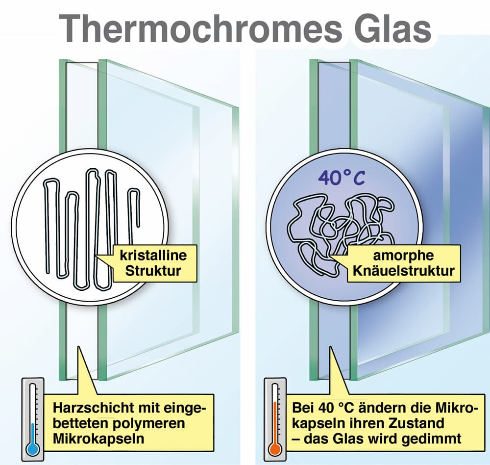 Erklärt: Thermochromes Glas