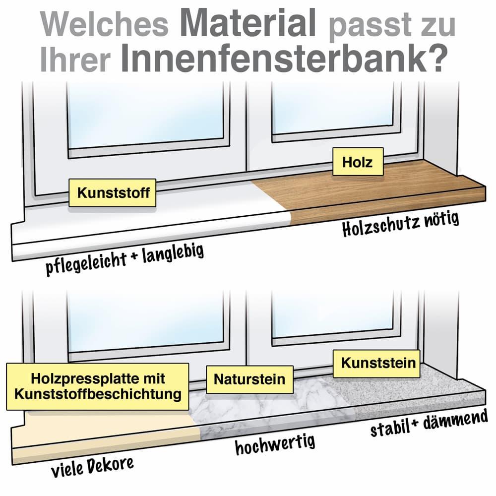 Welches Material gibt es für den Innenbereich?