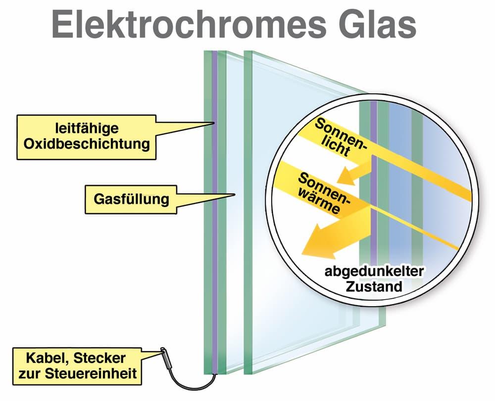 Erklärt: Elektrochromes Glas