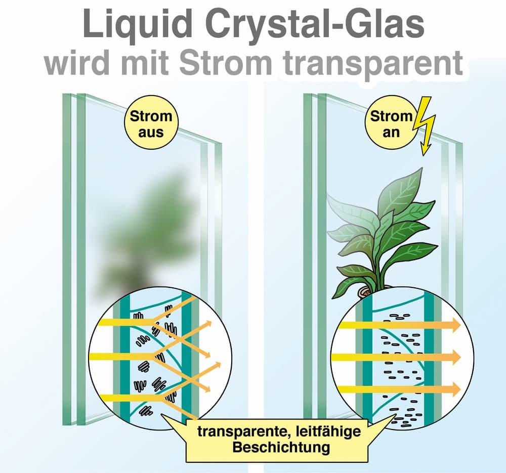 Erklärt: Liquid Christal-Glas