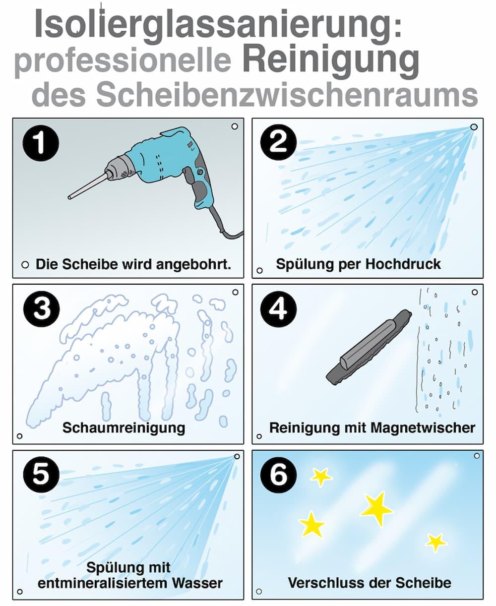 Isolierglassanierung: So funktioniert es