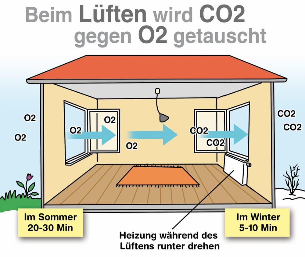 Beim Lüften wird CO2 gegen O2 getauscht